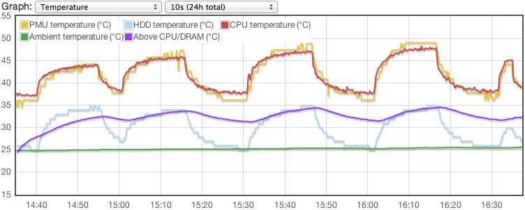 Cpufreq experiment temperatures