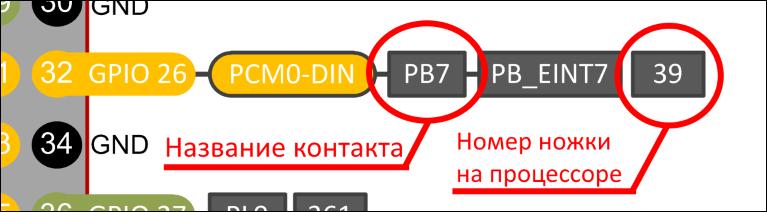 Banana Pi BPI-M64 GPIOXX
