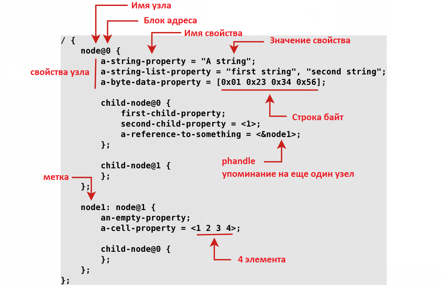Linux device tree syntax