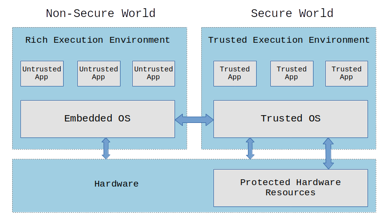 Embedded Linux security