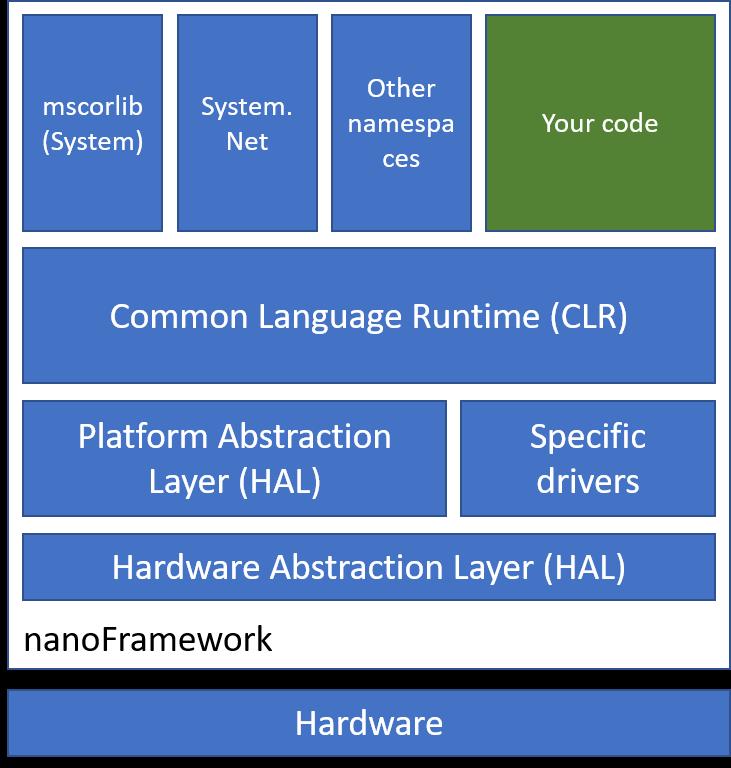 nanoframework architecture