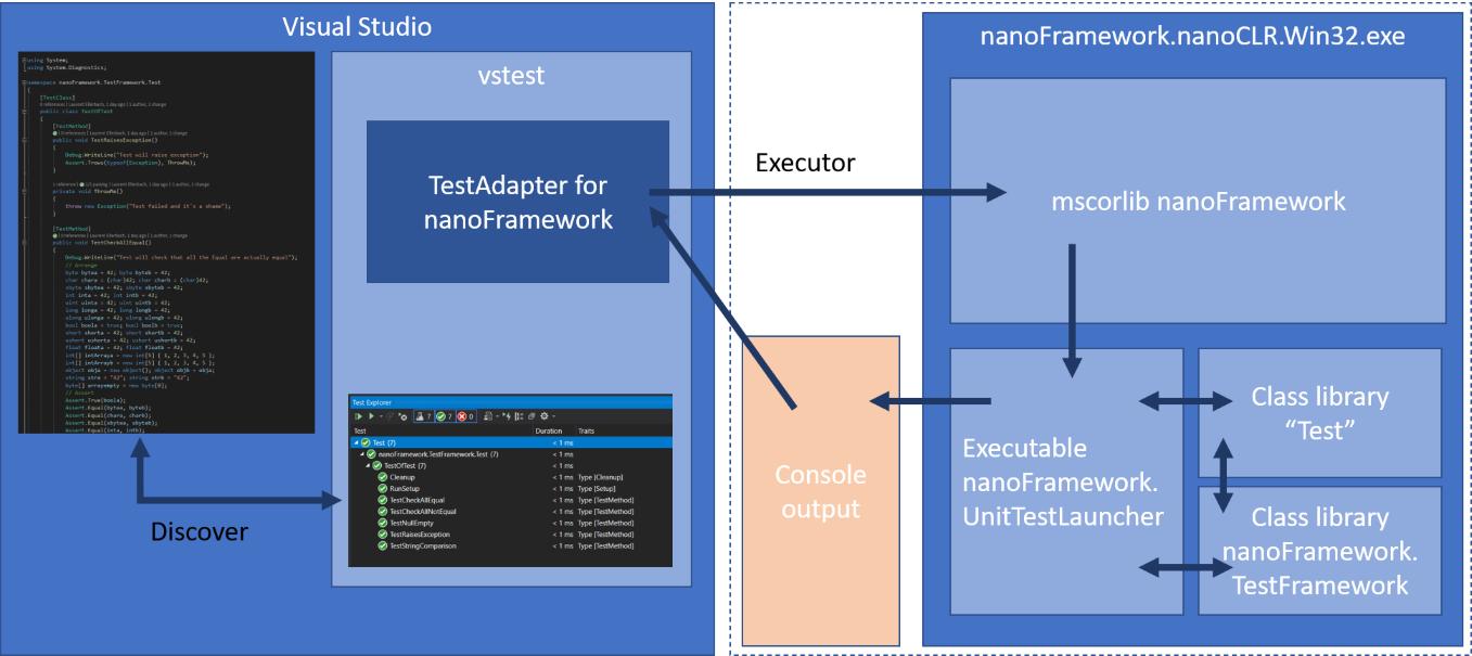 nanoframework unit test architecture