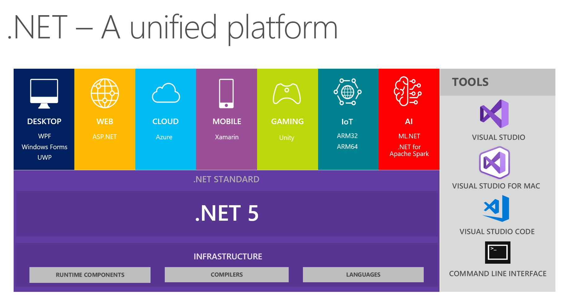 .net unified platform