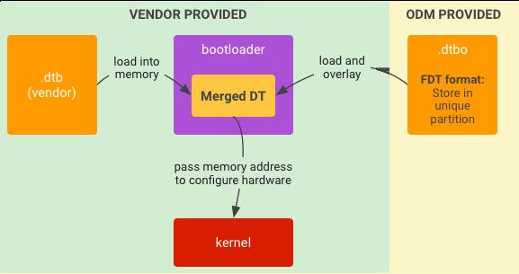 Linux device tree treble dto dtbo